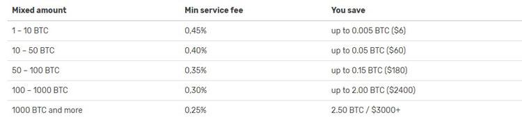Top 10 Bitcoin Tumbler Services 2019