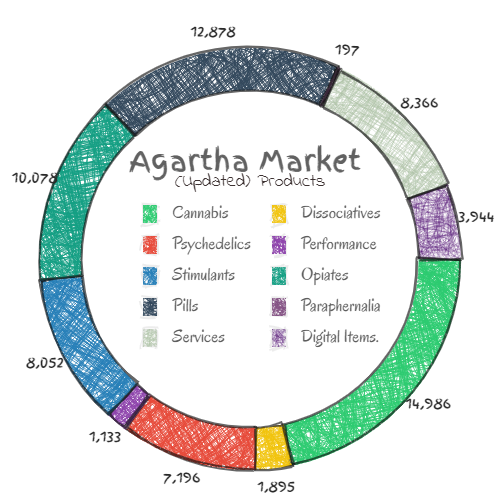 Agartha MArket revie