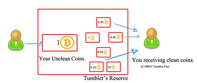 illustration which explains Bitcoin mixing 1